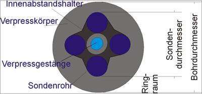 Bohrlochdurchmesser.png